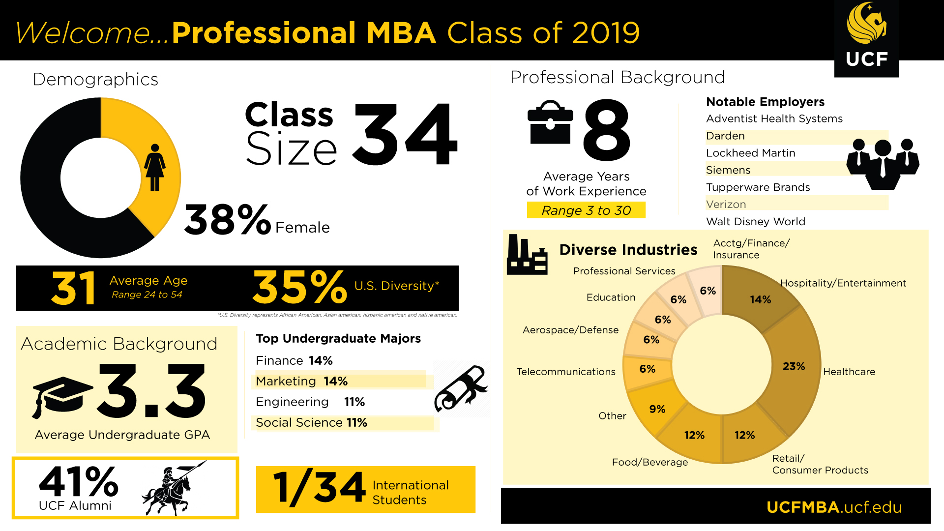 Professional mba part time college of business foundational courses 1betcityfo Image collections