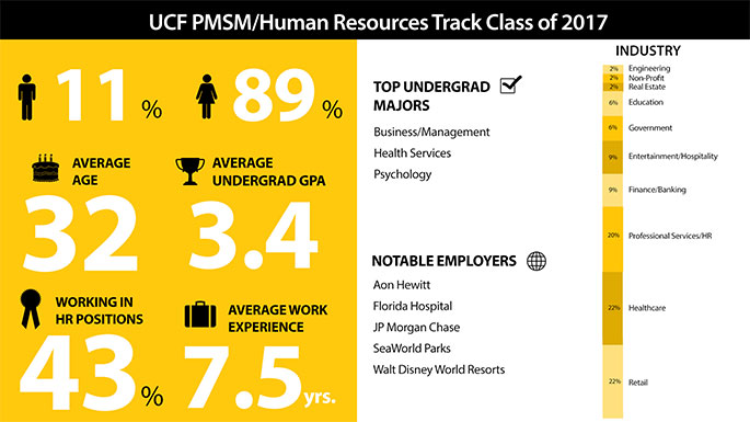 PMSM - Human Resources Class of 2017 Infographic