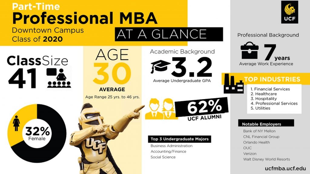 Professional Mba Part Time College Of Business